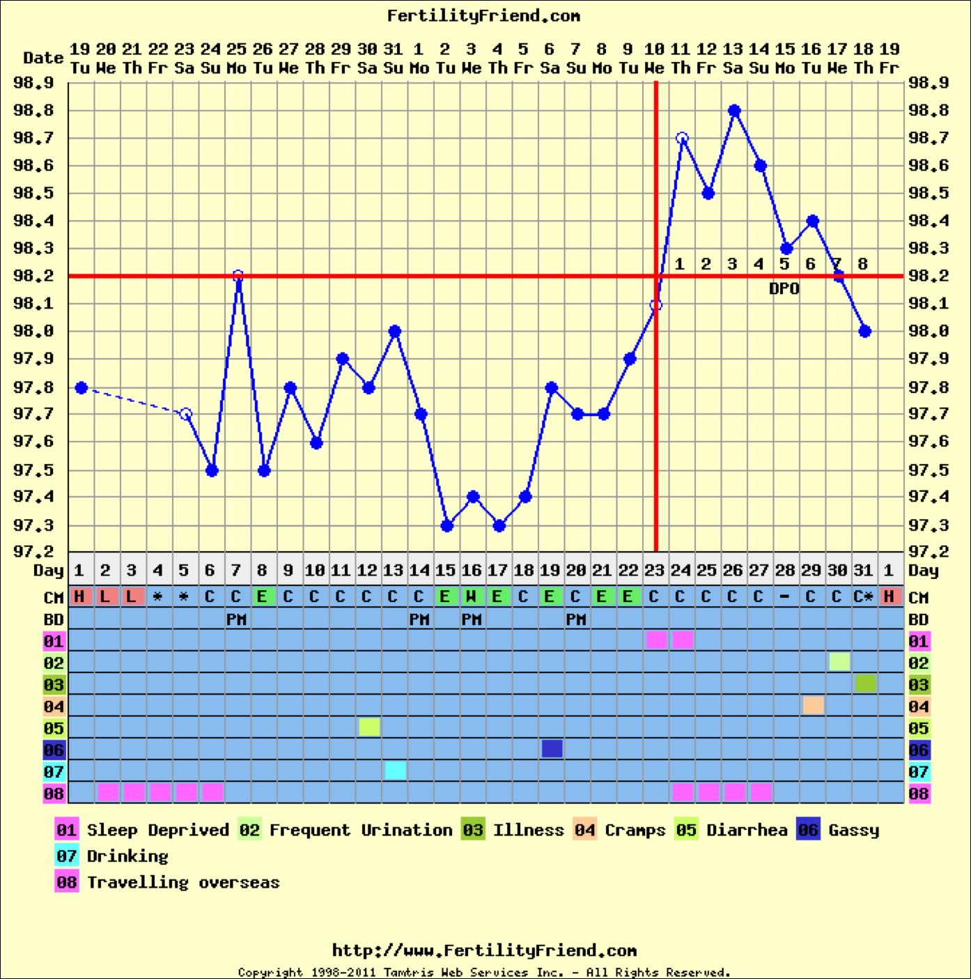 Статья, копирайт, беременность, базальная температура ...